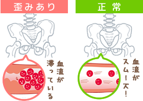 焼津市不妊治療専門整体イメージ図
